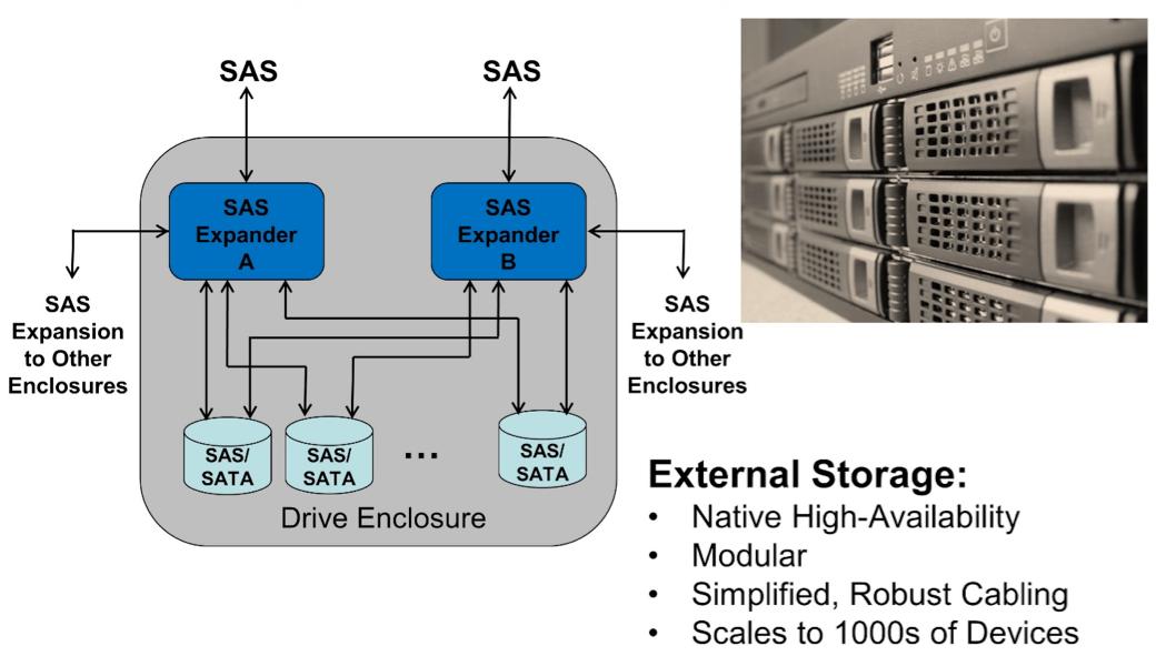 Scalability Ext Storage